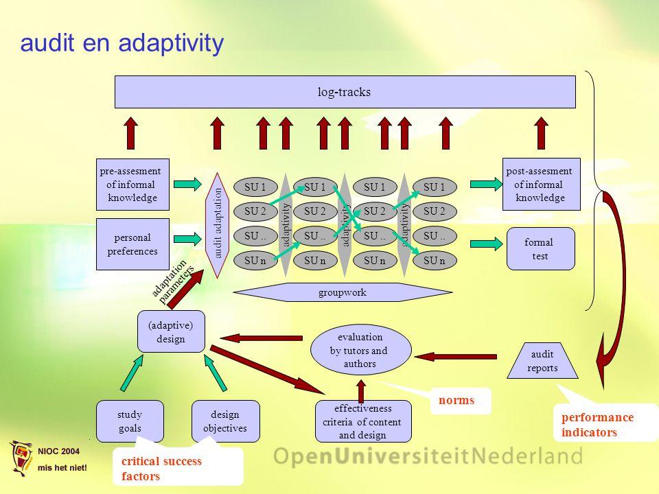 audit en adaptivity pre-assesment of informal knowledge study goals post-assesment of informal knowledge SU 1 formal test SU 2 SU.. SU n groupwork aud