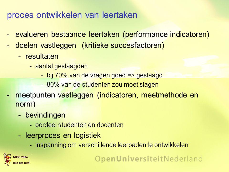 proces ontwikkelen van leertaken evalueren bestaande leertaken (performance indicatoren) doelen vastleggen (kritieke succesfactoren) resultaten aa
