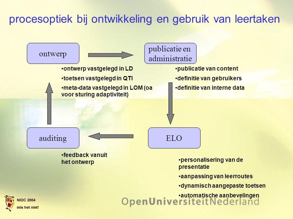 procesoptiek bij ontwikkeling en gebruik van leertaken ontwerp ontwerp vastgelegd in LD toetsen vastgelegd in QTI meta-data vastgelegd in LOM (oa voor