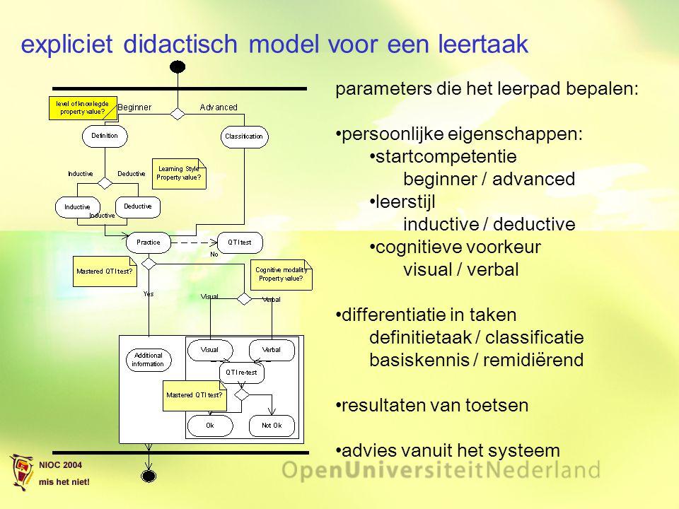 expliciet didactisch model voor een leertaak parameters die het leerpad bepalen: persoonlijke eigenschappen: startcompetentie beginner / advanced leer