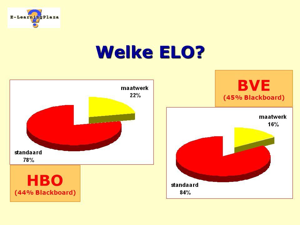 Welke ELO? HBO (44% Blackboard) BVE (45% Blackboard)