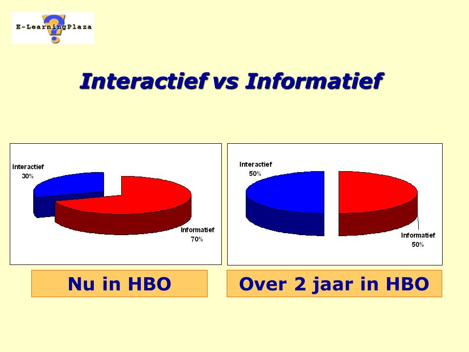 Interactief vs Informatief Nu in HBOOver 2 jaar in HBO