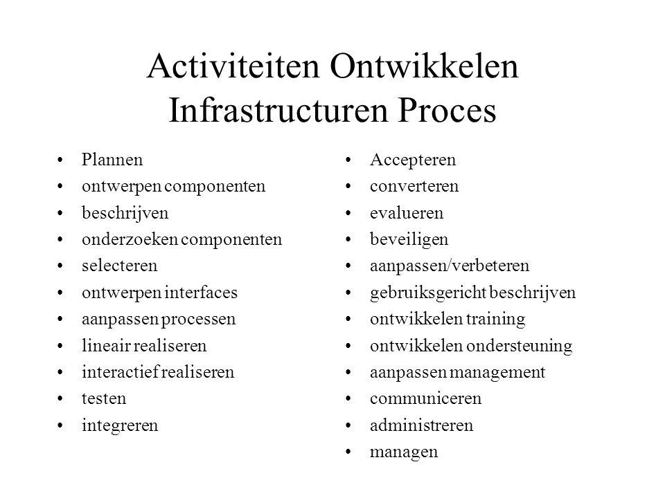 Activiteiten Ontwikkelen Infrastructuren Proces Plannen ontwerpen componenten beschrijven onderzoeken componenten selecteren ontwerpen interfaces aanpassen processen lineair realiseren interactief realiseren testen integreren Accepteren converteren evalueren beveiligen aanpassen/verbeteren gebruiksgericht beschrijven ontwikkelen training ontwikkelen ondersteuning aanpassen management communiceren administreren managen