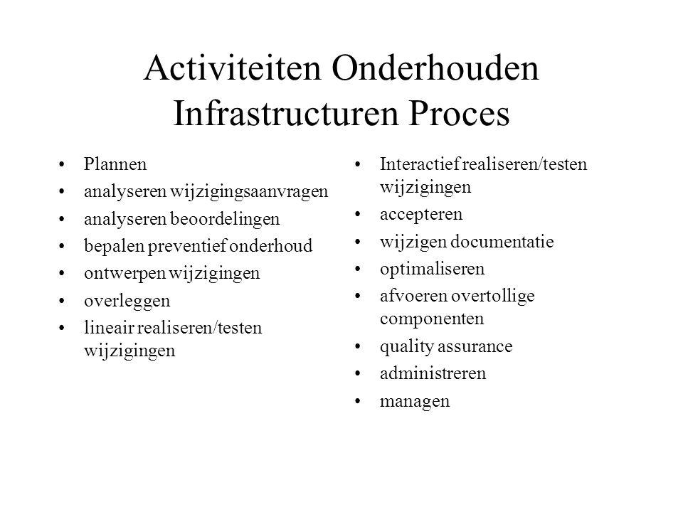 Activiteiten Onderhouden Infrastructuren Proces Plannen analyseren wijzigingsaanvragen analyseren beoordelingen bepalen preventief onderhoud ontwerpen wijzigingen overleggen lineair realiseren/testen wijzigingen Interactief realiseren/testen wijzigingen accepteren wijzigen documentatie optimaliseren afvoeren overtollige componenten quality assurance administreren managen