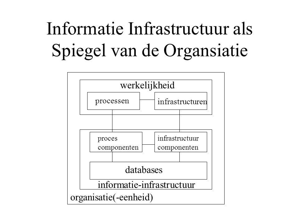 Informatie Infrastructuur als Spiegel van de Organsiatie organisatie(-eenheid) informatie-infrastructuur werkelijkheid processen infrastructuren proces componenten infrastructuur componenten databases