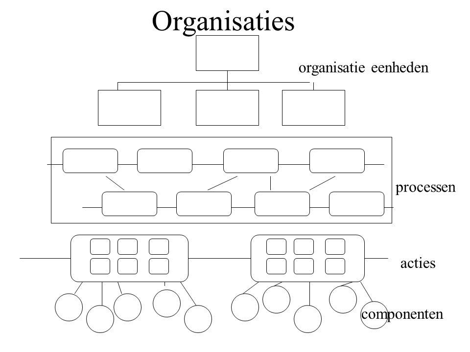 Organisatie Eenheden, Processen & Infrastructuren acties middelen/ componenten Organizatie eenheden Bedrijfsprocessen Informatie-infrastructuur Sociale infrastructuur Financiele Infrastructuur Juridische Infrastructuur Productiemiddelen Infrastructuur Facilitaire Middelen Infrastructuur activiteiten