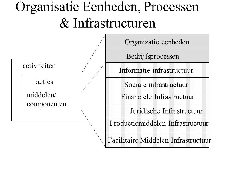 Organiseren contingenties IIM structureringscriteria bepalen organisatie- eenheden processen middelen