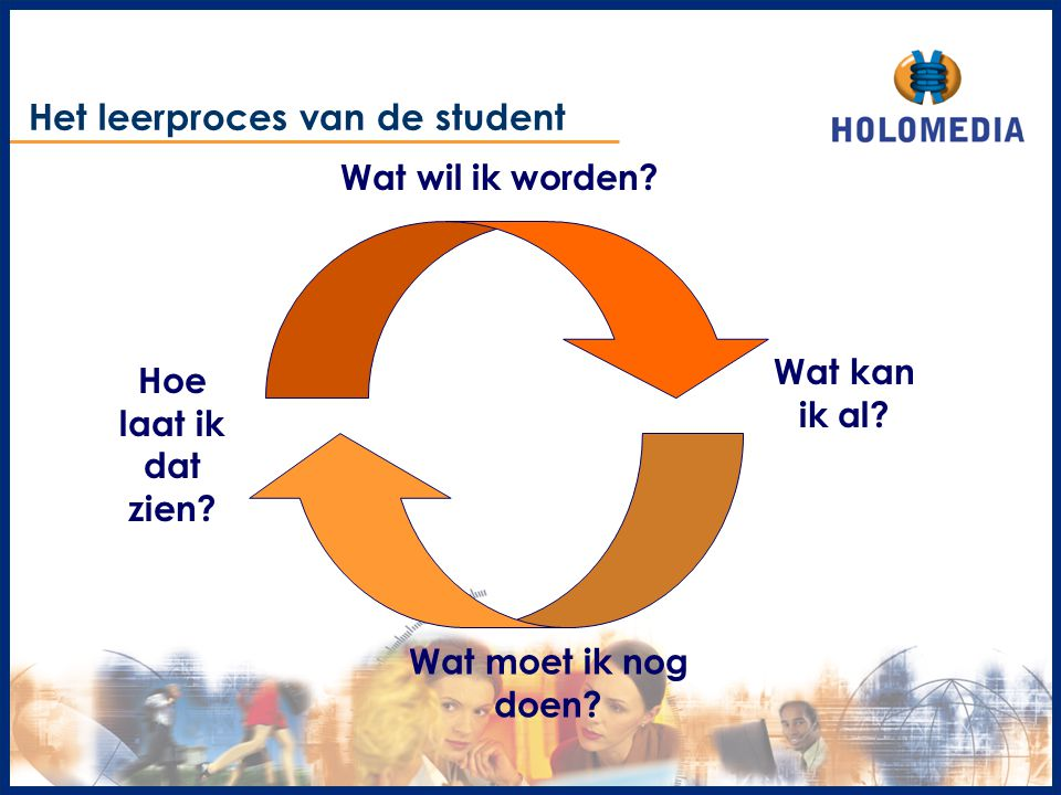 Het leerproces van de student Wat wil ik worden? Wat kan ik al? Wat moet ik nog doen? Hoe laat ik dat zien?