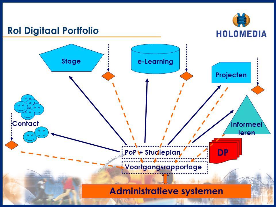 DP PoP + Studieplan Voortgangsrapportage Administratieve systemen Rol Digitaal Portfolio Stage Contact e-Learning Projecten Informeel leren