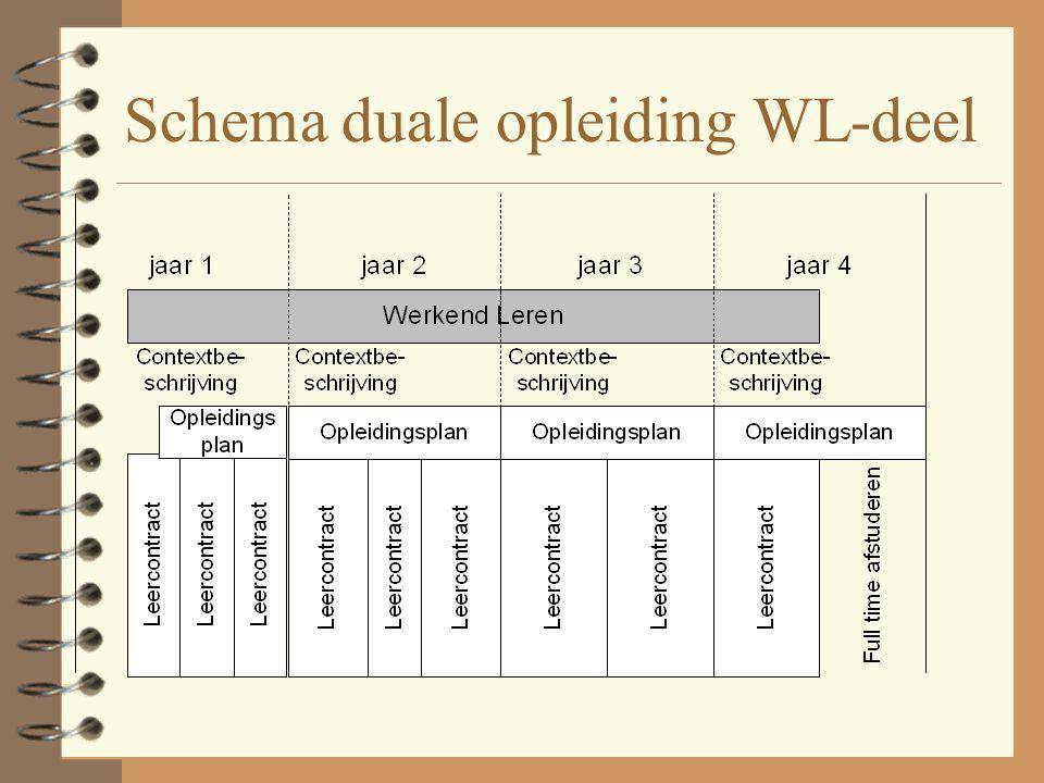 Schema duale opleiding WL-deel