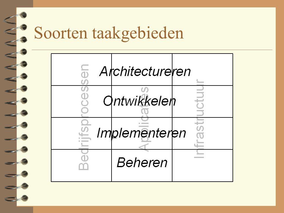 Soorten taakgebieden