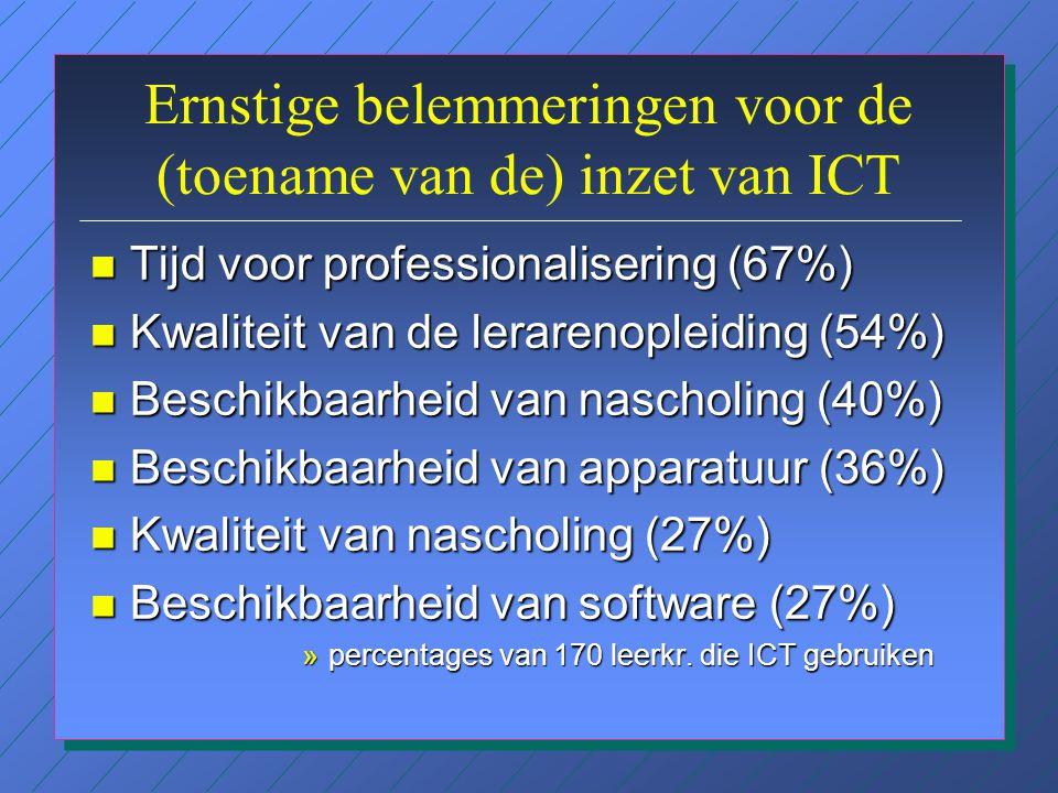 Redenen om geen gebruik te maken van ICT n onbekend met / onzeker over ICT (29%) n onvoldoende apparatuur (19%) n te weinig programmatuur of onvoldoende op de hoogte van programmatuur (16%) n onvoldoende ruimte in het curriculum (12%) n Ik zie het nut niet' (12%)
