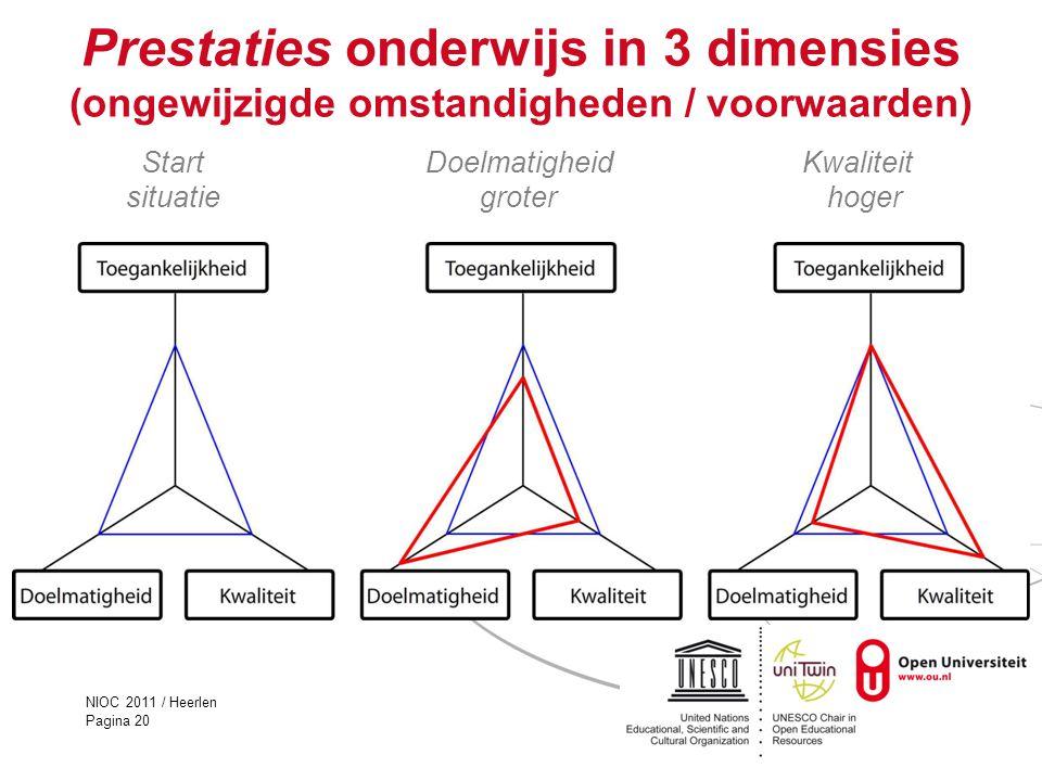 NIOC 2011 / Heerlen Pagina 20 Prestaties onderwijs in 3 dimensies (ongewijzigde omstandigheden / voorwaarden) Start Doelmatigheid Kwaliteit situatie g