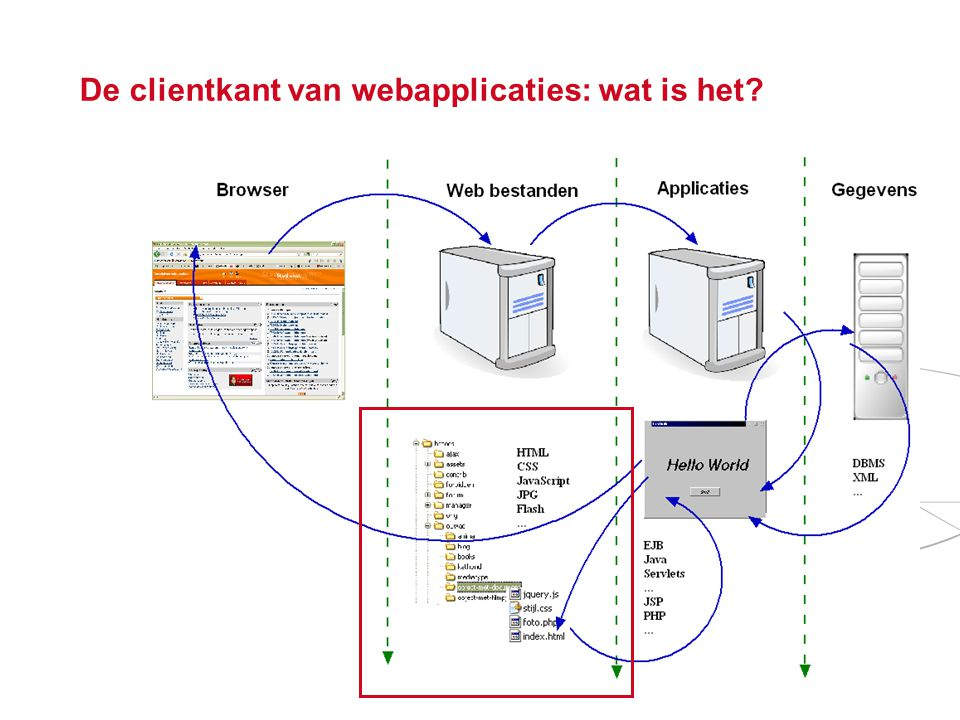De clientkant van webapplicaties: wat is het