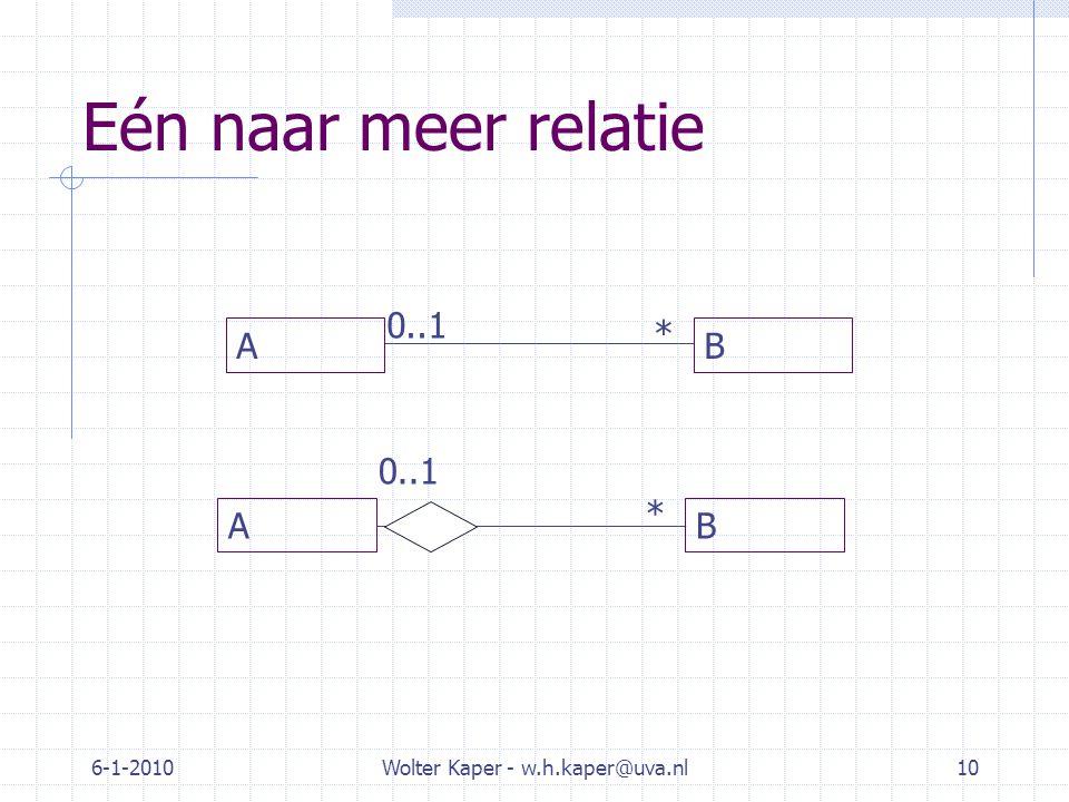 Eén naar meer relatie 6-1-2010Wolter Kaper - w.h.kaper@uva.nl10 AB 0..1 * AB *