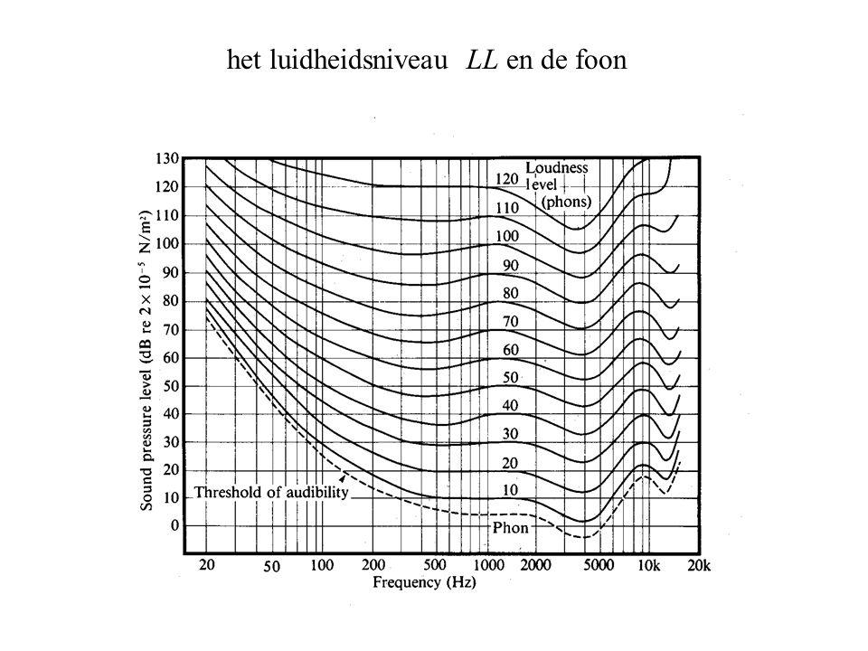 het luidheidsniveau LL en de foon