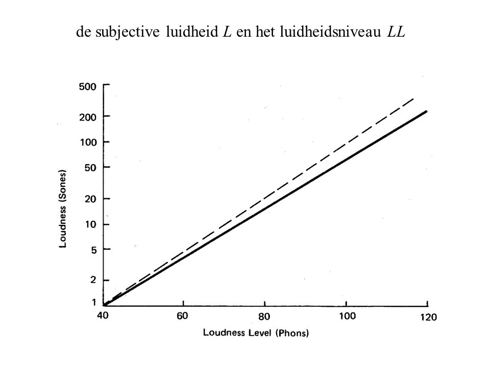de subjective luidheid L en het luidheidsniveau LL