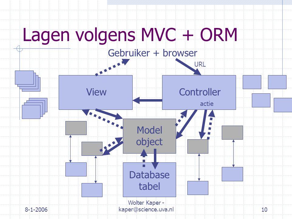 8-1-2006 Wolter Kaper - kaper@science.uva.nl10 Lagen volgens MVC + ORM Gebruiker + browser ViewController Model object URL actie Database tabel