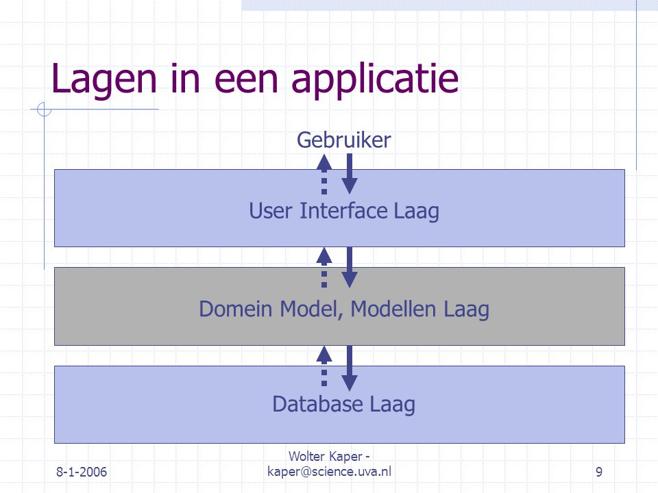 8-1-2006 Wolter Kaper - kaper@science.uva.nl9 Lagen in een applicatie User Interface Laag Domein Model, Modellen Laag Database Laag Gebruiker