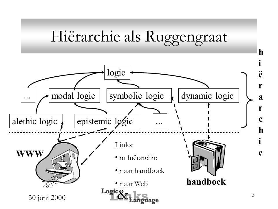 30 juni 2000 2 Hiërarchie als Ruggengraat logic modal logic epistemic logic dynamic logic alethic logic symbolic logic...