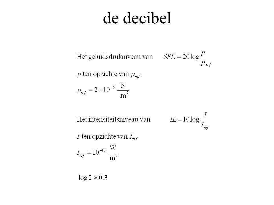 de decibel