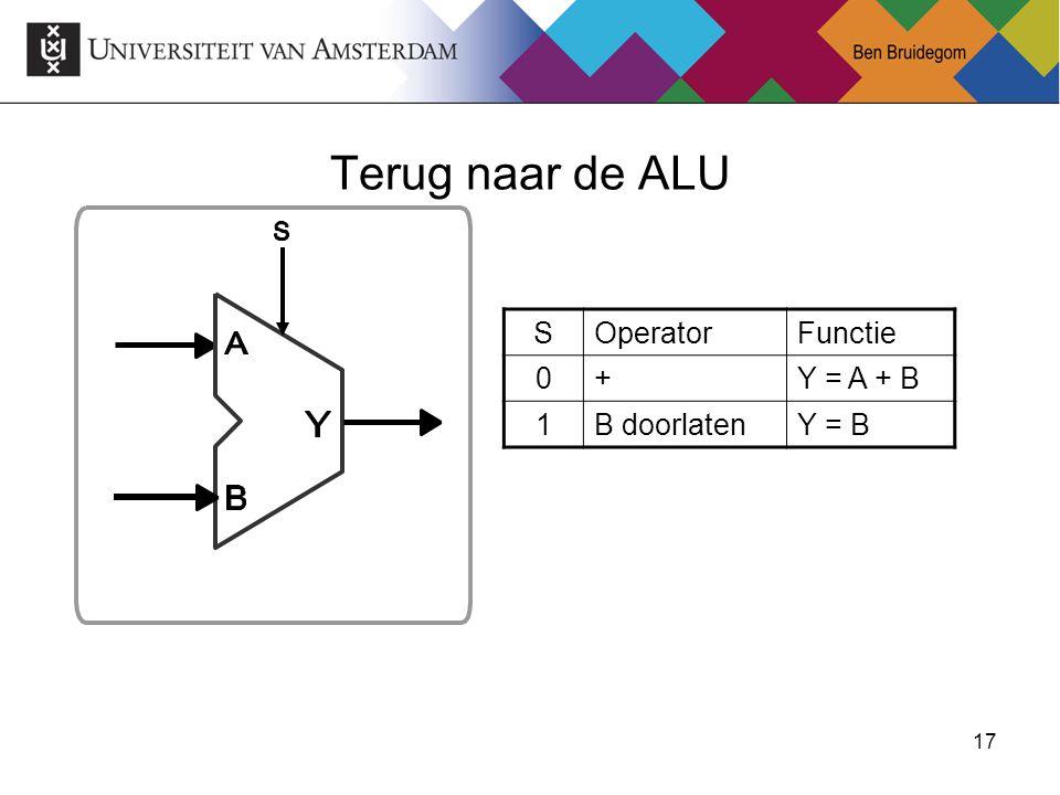17 Terug naar de ALU SOperatorFunctie 0+Y = A + B 1B doorlatenY = B