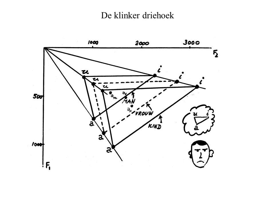De klinker driehoek