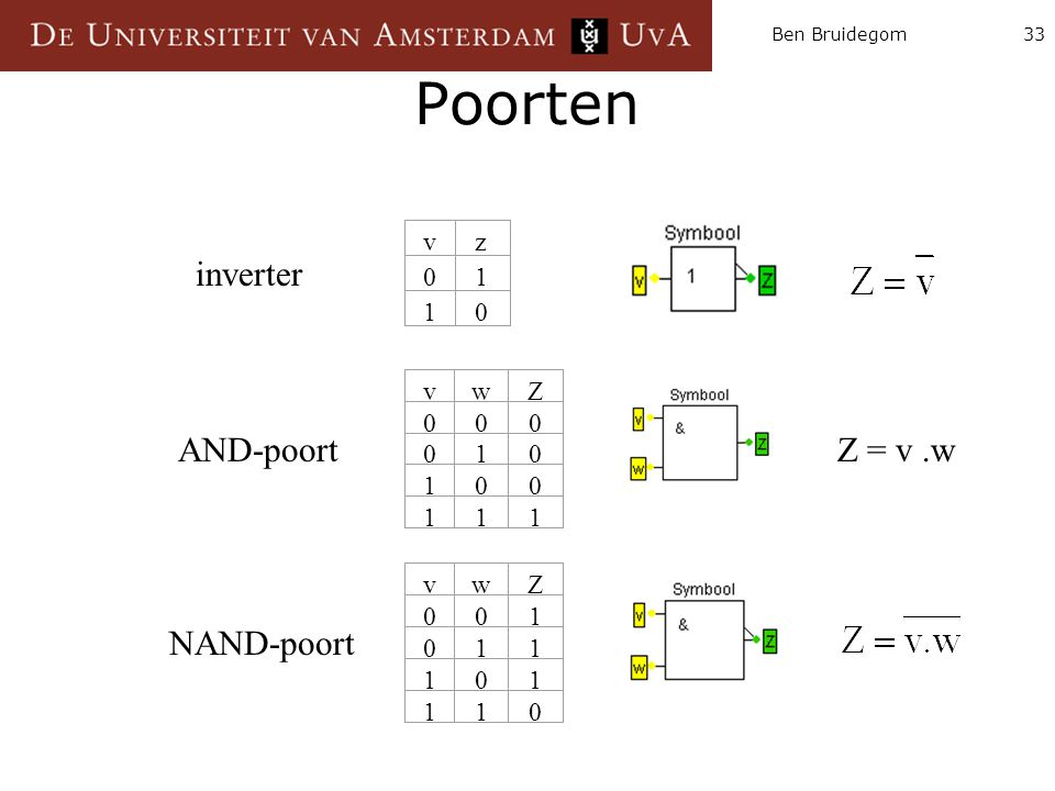 Ben Bruidegom33 Poorten vz 01 10 inverter vwZ 000 010 100 111 AND-poortZ = v.w vwZ 001 011 101 110 NAND-poort
