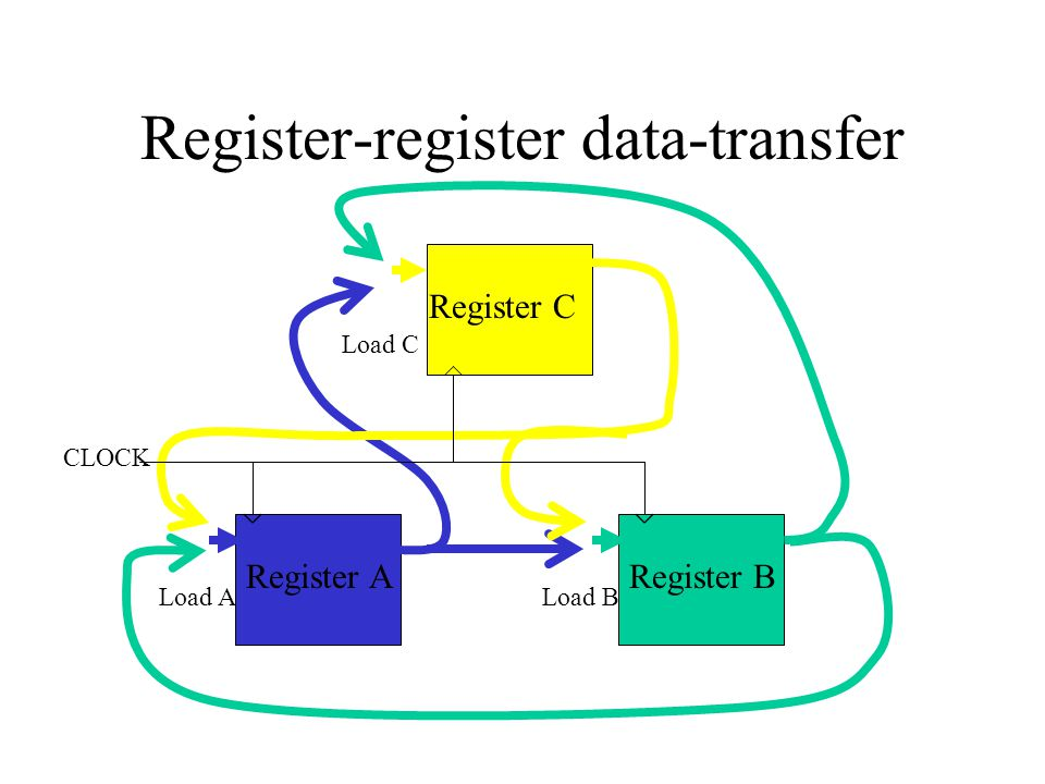 Register-register data-transfer Load BLoad A Load C CLOCK Register C Register BRegister A