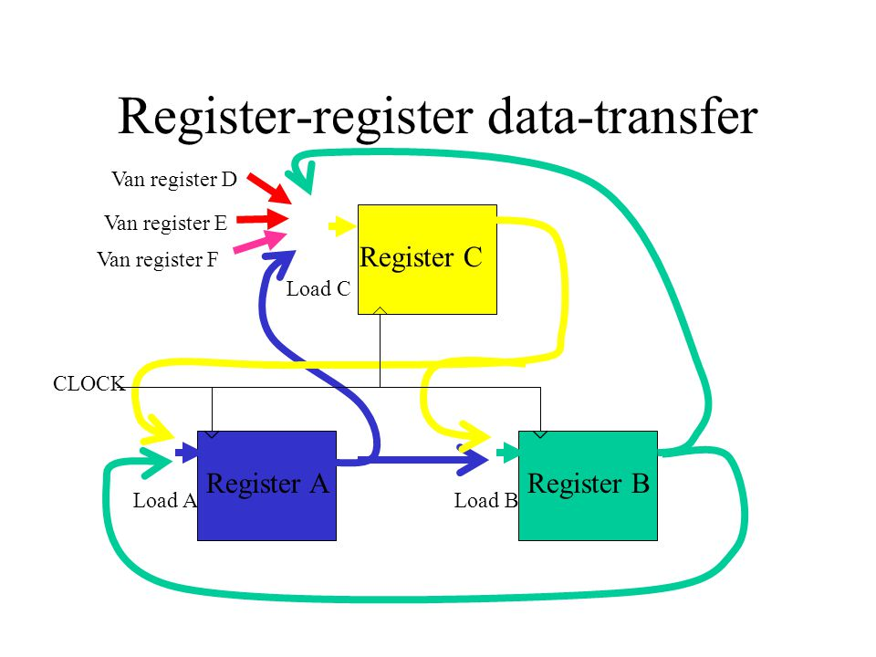 Register-register data-transfer Load BLoad A Load C CLOCK Register C Register BRegister A Van register D Van register F Van register E