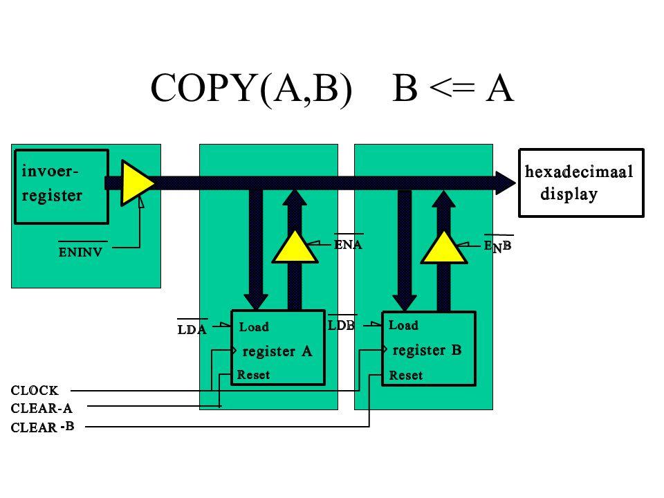 COPY(A,B) B <= A