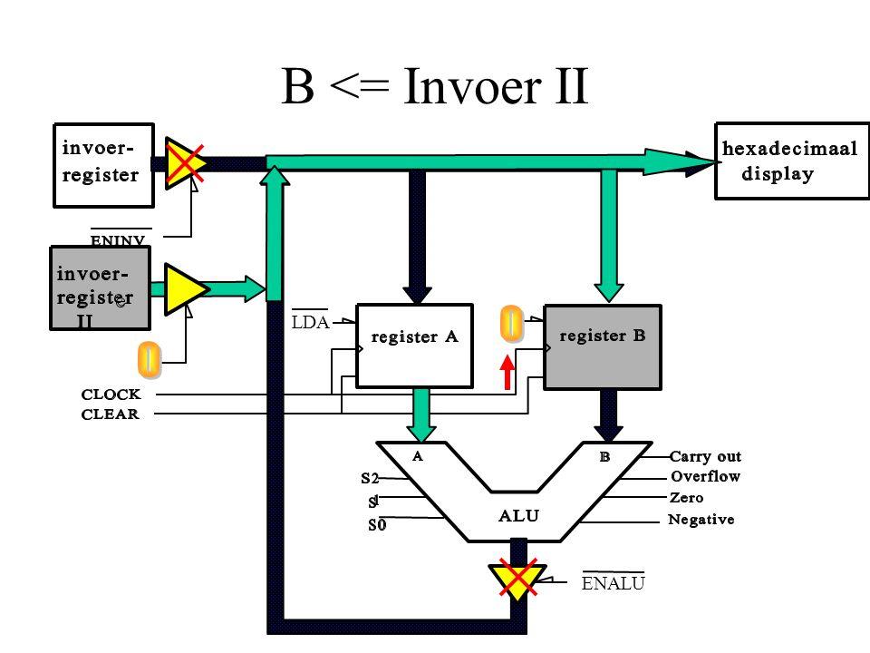B <= Invoer II ENALU LDA