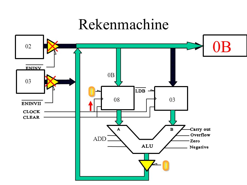 Rekenmachine 0308 02 03 0B ADD 0B