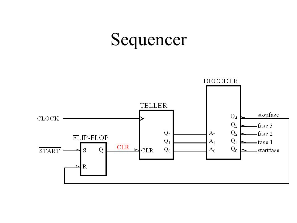 Sequencer CLR