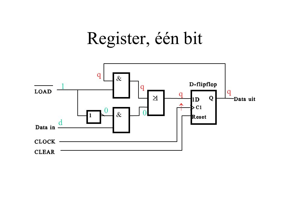 Register, één bit 1 d 0 q 0 & &  q q q 