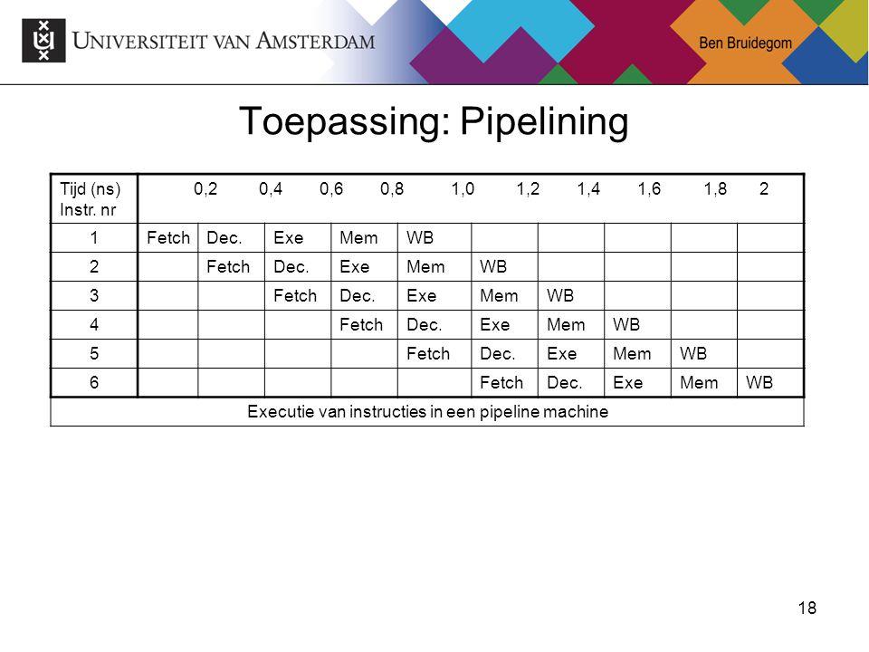 18Ben Bruidegom 18 Toepassing: Pipelining Tijd (ns) Instr. nr 0,2 0,4 0,6 0,8 1,0 1,2 1,4 1,6 1,8 2 1FetchDec.ExeMemWB 2FetchDec.ExeMemWB 3FetchDec.Ex