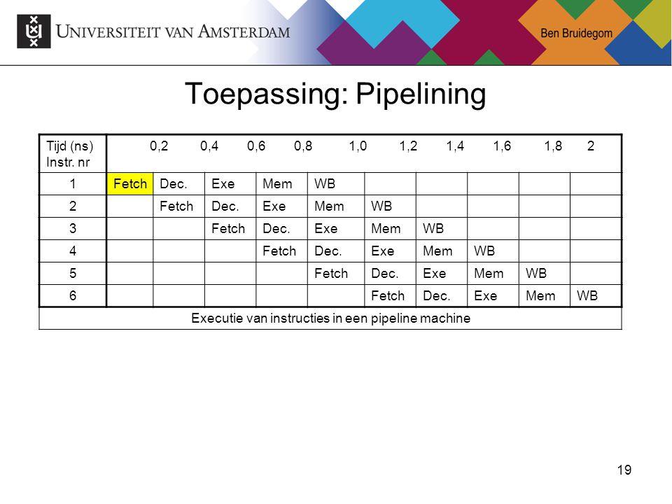 19Ben Bruidegom 19 Toepassing: Pipelining Tijd (ns) Instr. nr 0,2 0,4 0,6 0,8 1,0 1,2 1,4 1,6 1,8 2 1FetchDec.ExeMemWB 2FetchDec.ExeMemWB 3FetchDec.Ex