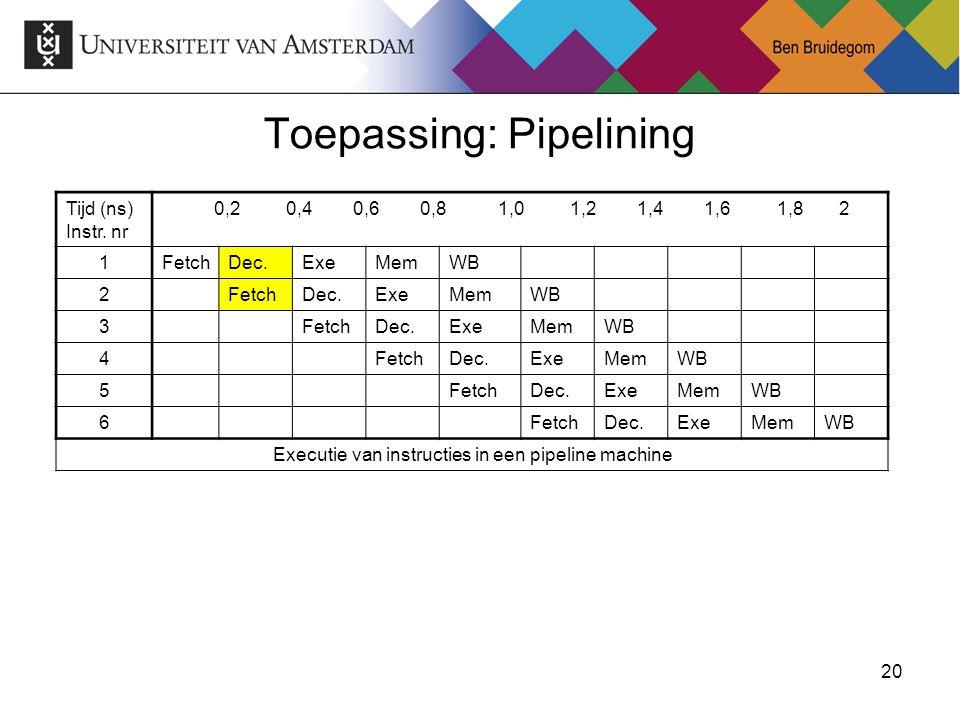 20Ben Bruidegom 20 Toepassing: Pipelining Tijd (ns) Instr. nr 0,2 0,4 0,6 0,8 1,0 1,2 1,4 1,6 1,8 2 1FetchDec.ExeMemWB 2FetchDec.ExeMemWB 3FetchDec.Ex