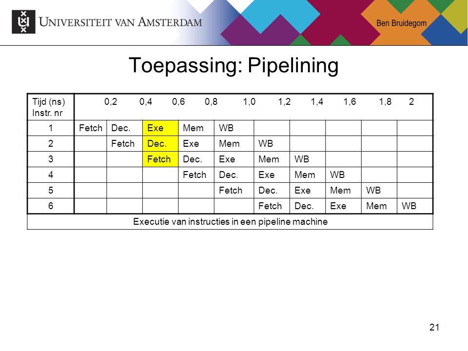 21Ben Bruidegom 21 Toepassing: Pipelining Tijd (ns) Instr. nr 0,2 0,4 0,6 0,8 1,0 1,2 1,4 1,6 1,8 2 1FetchDec.ExeMemWB 2FetchDec.ExeMemWB 3FetchDec.Ex