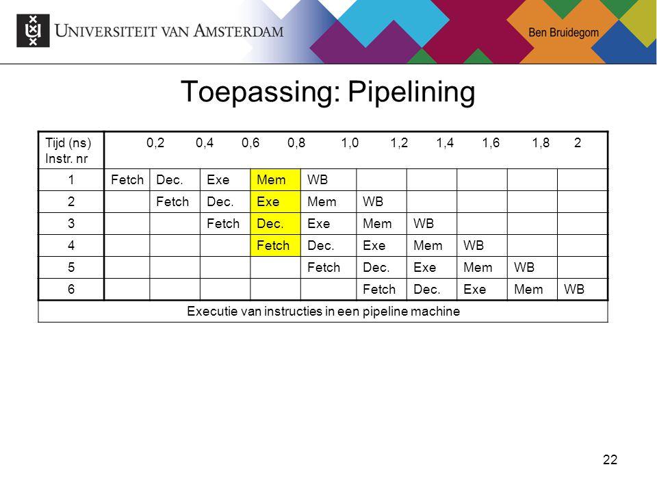 22Ben Bruidegom 22 Toepassing: Pipelining Tijd (ns) Instr. nr 0,2 0,4 0,6 0,8 1,0 1,2 1,4 1,6 1,8 2 1FetchDec.ExeMemWB 2FetchDec.ExeMemWB 3FetchDec.Ex