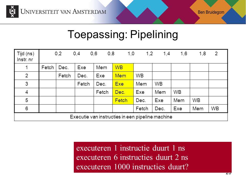 23Ben Bruidegom 23 Toepassing: Pipelining Tijd (ns) Instr.
