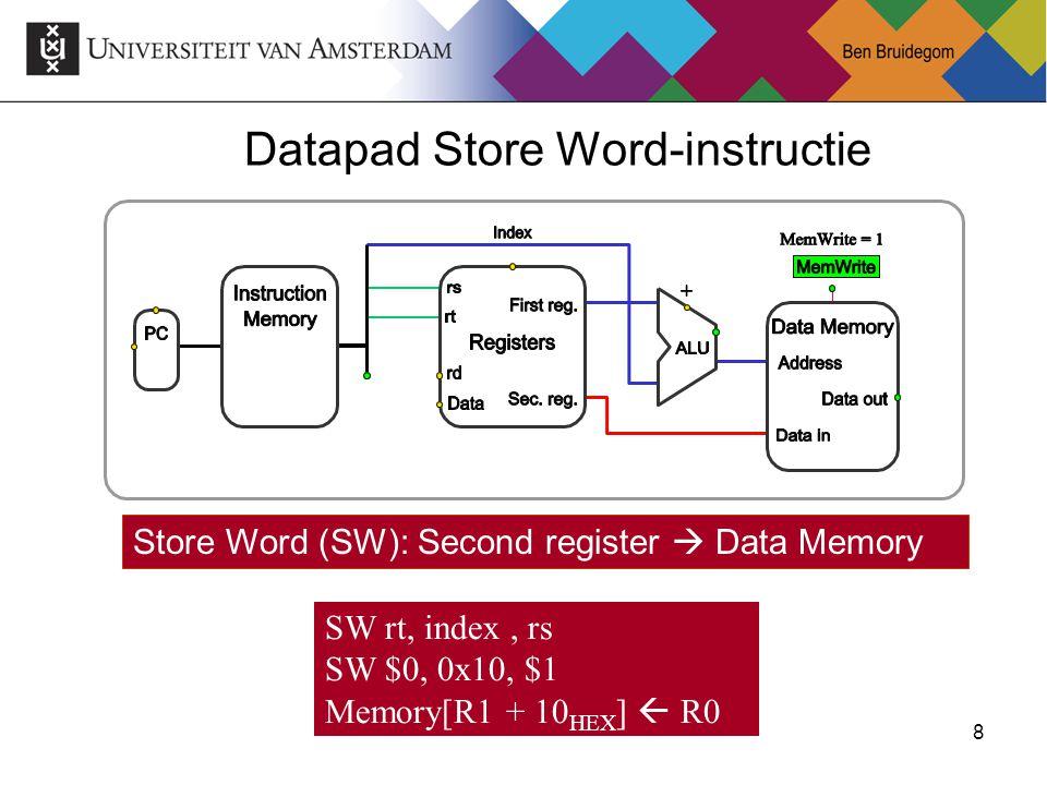 9Ben Bruidegom 9 Datapad Load Word-instructie Load Word (LW): Destination register  Data Memory LW rd, index, rs LW $1, 0x10, $2 R0  Memory[R1 + 10 HEX ]