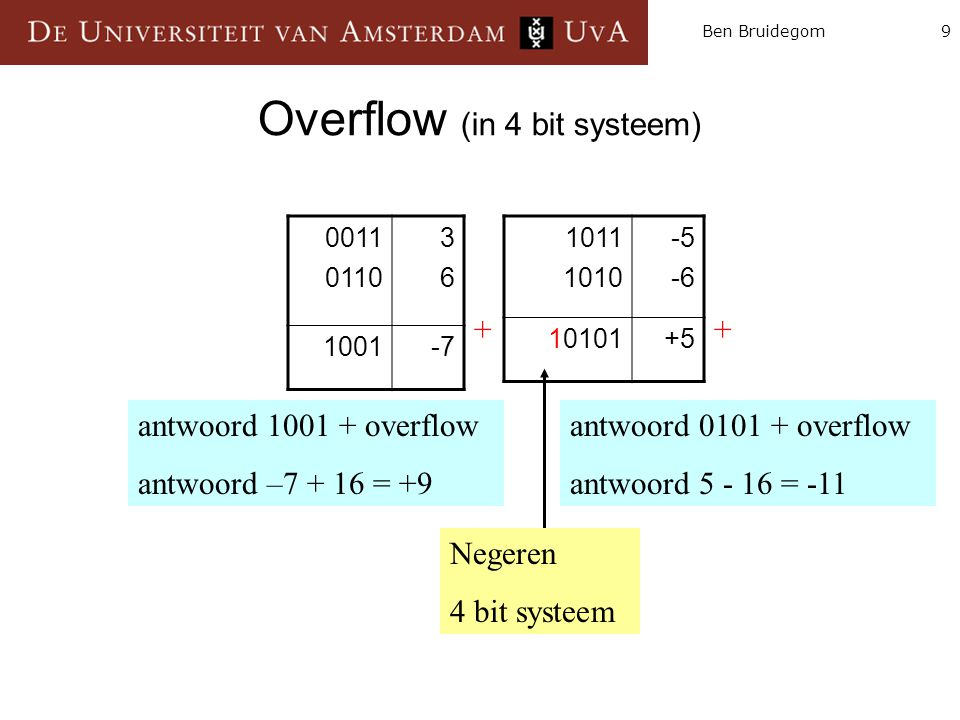 20Ben Bruidegom Conclusion We can build an ALU to support the MIPS instruction set  key idea: use multiplexor to select the output we want (fig.