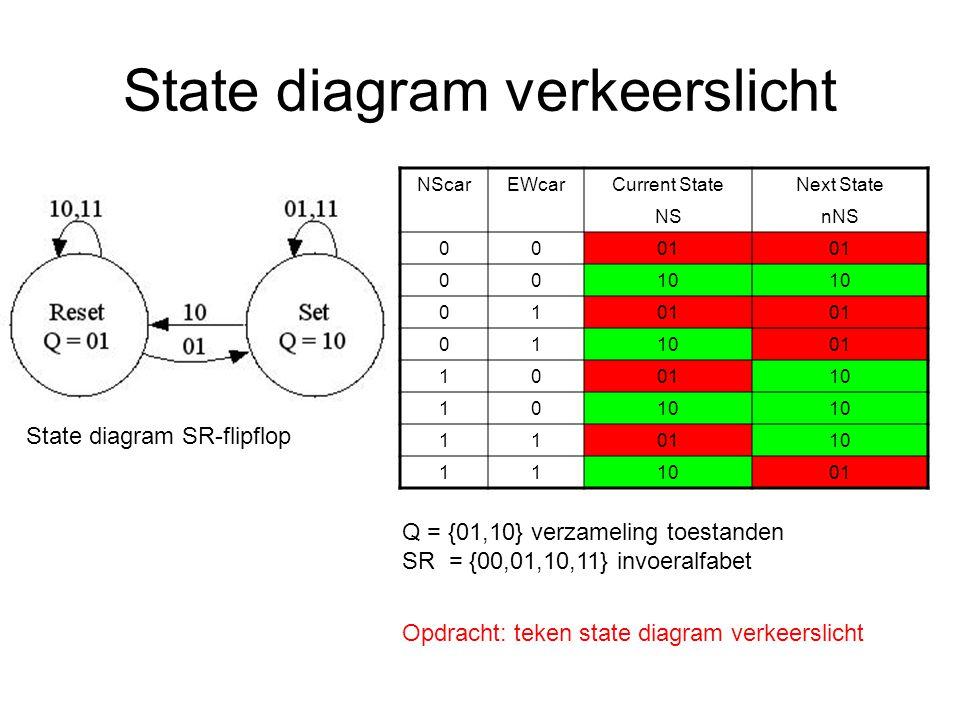 NScarEWcarCurrent StateNext State NSnNS 0001 0010 0101 011001 10 10 10 110110 11 01 Q = {01,10} verzameling toestanden SR = {00,01,10,11} invoeralfabe