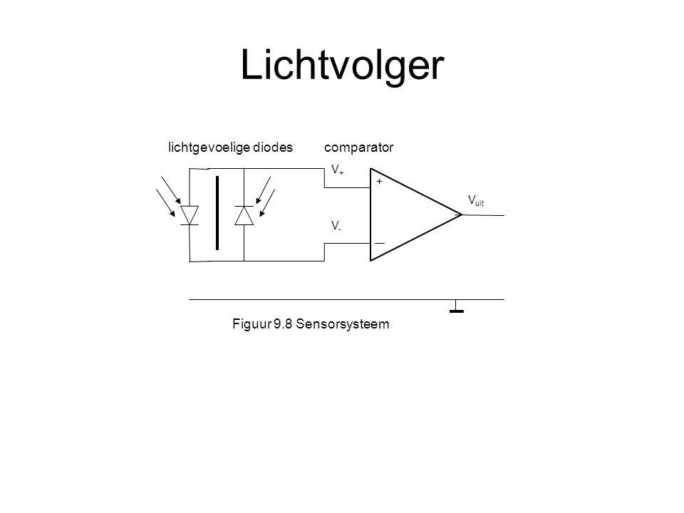 Lichtvolger + lichtgevoelige diodes comparator V uit V+V+ V-V- Figuur 9.8 Sensorsysteem