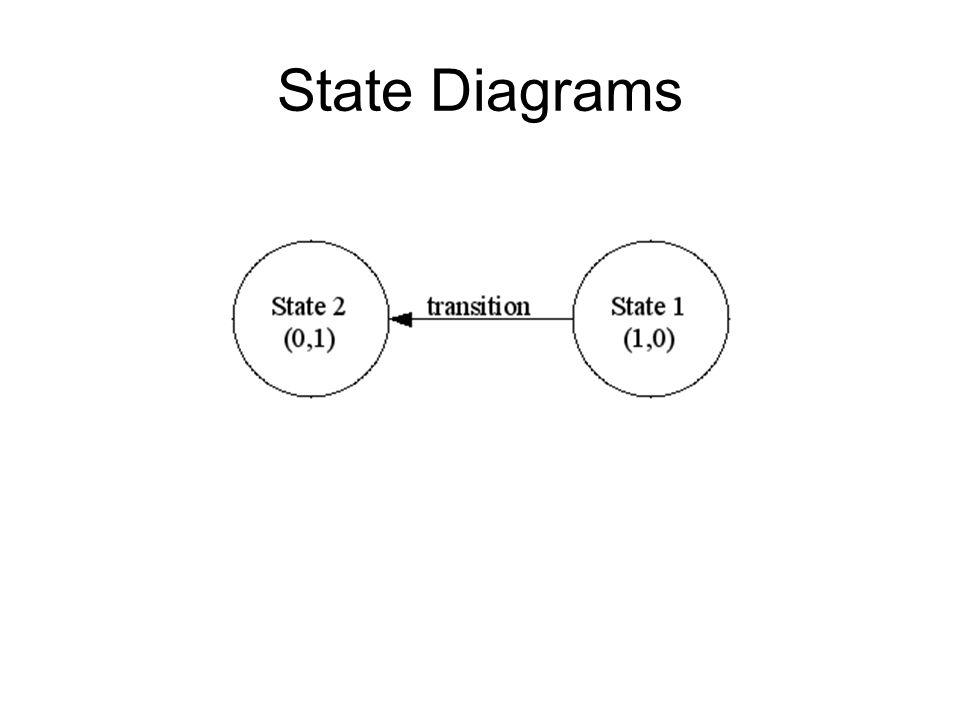 Opdracht: ga na dat bovenstaand diagram de werking van de Branch Predictor weergeeft