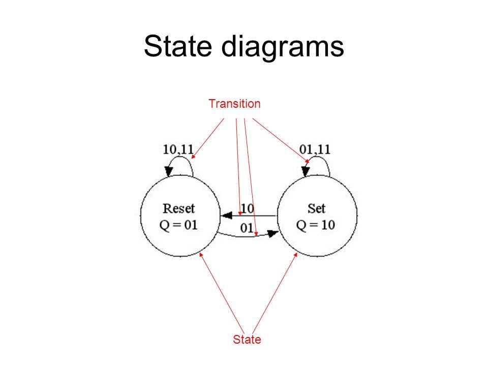 State diagram SR-Latch Ingangen SRVorige Toestand q Nieuwe toestand 01 10 01 10 01 11 10 01 10 01 Q = {01,10} verzameling toestanden SR = {01,10,11} invoeralfabet 01 є Q is de initiële toestand δ = is de overgangsfunctie