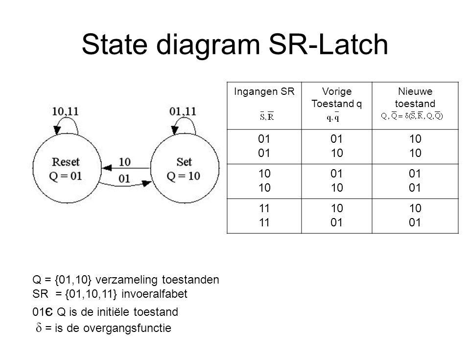 State diagram SR-Latch Ingangen SRVorige Toestand q Nieuwe toestand 01 10 0110 01 10 01 11 10 01 10 01 Q = {01,10} verzameling toestanden SR = {01,10,11} invoeralfabet 01 є Q is de initiële toestand δ = is de overgangsfunctie