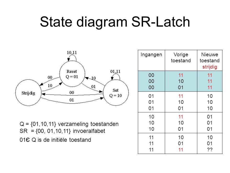 Finite State Machines Schakeling bestaat uit: Next state: combinatorische schakeling Current state: sequentiële schakeling Output function: combinatorische schakeling