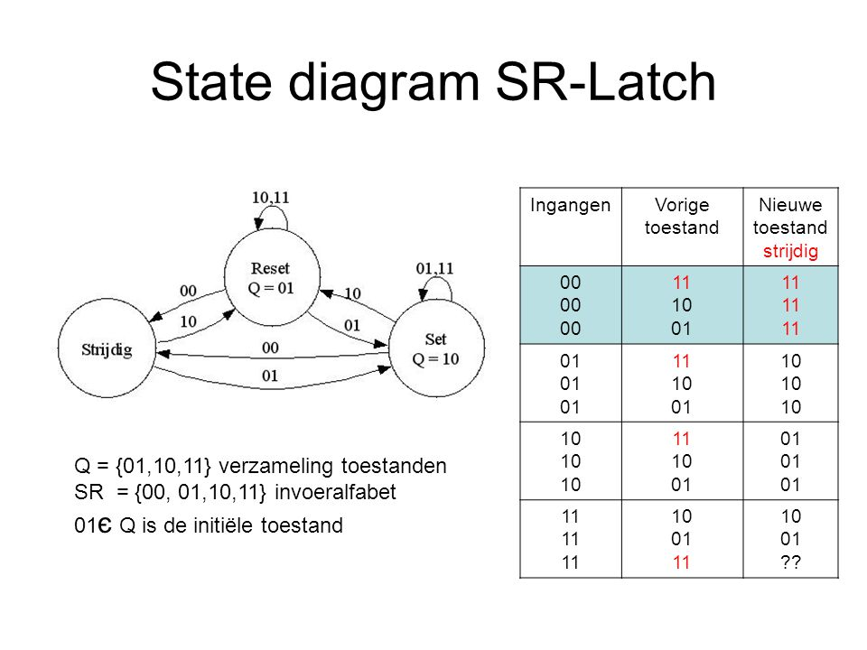TakenCurrent state Linker bit van diagram is B Next state TBNnBnN 000 001 010 011 100 101 110 111 Tabel Branch Predictor Opdracht: vul tabel verder in
